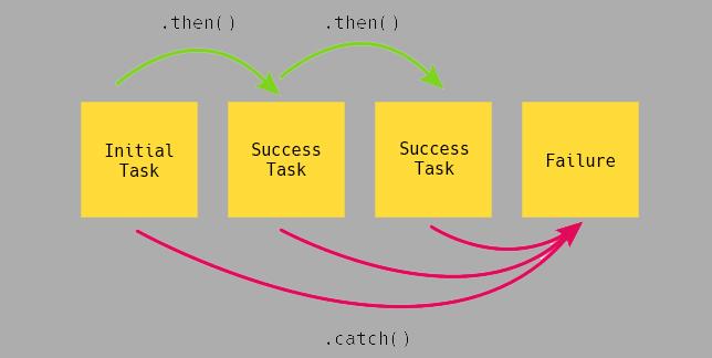 نمودار عملکرد Promiseها در جاوااسکریپت